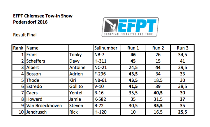 2016 EFPT Overall Ranking - European Freestyle Pro Tour